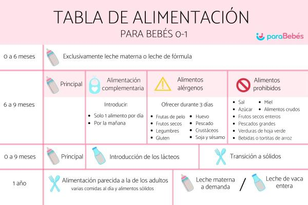 Tabla de alimentación para bebés de 0 a 12 meses
