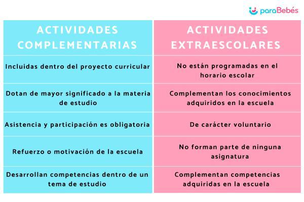Diferencias entre actividades complementarias y extraescolares