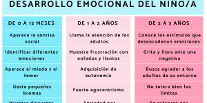 Desarrollo emocional del niño de 0 a 3 años