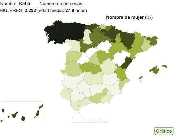 Significado del nombre Katia - Popularidad del nombre Katia